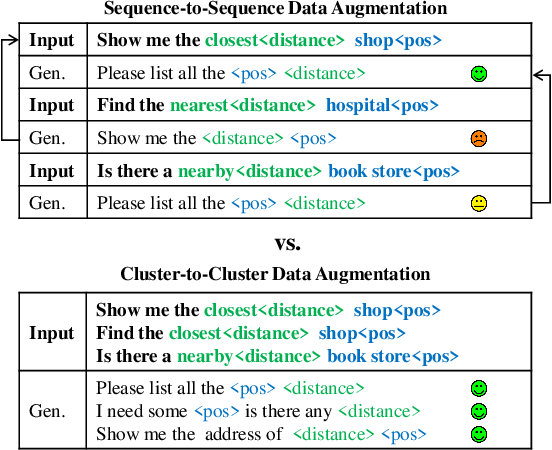 Figure 1 for C2C-GenDA: Cluster-to-Cluster Generation for Data Augmentation of Slot Filling