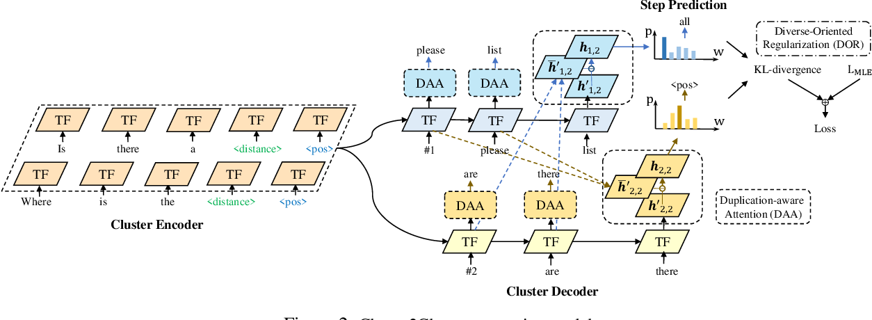 Figure 3 for C2C-GenDA: Cluster-to-Cluster Generation for Data Augmentation of Slot Filling