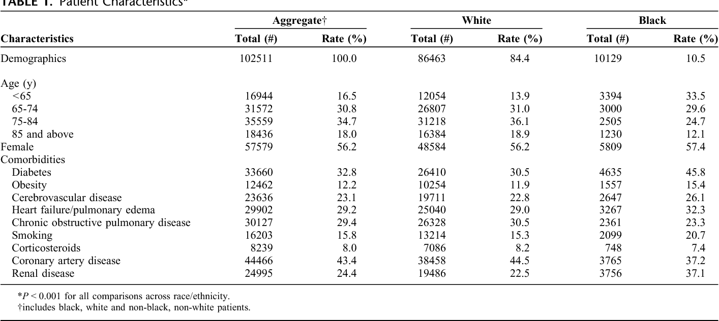 Racial disparities in the frequency of patient safety events