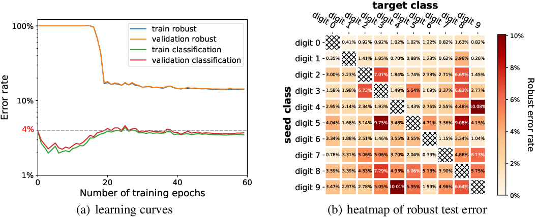 Figure 1 for Cost-Sensitive Robustness against Adversarial Examples