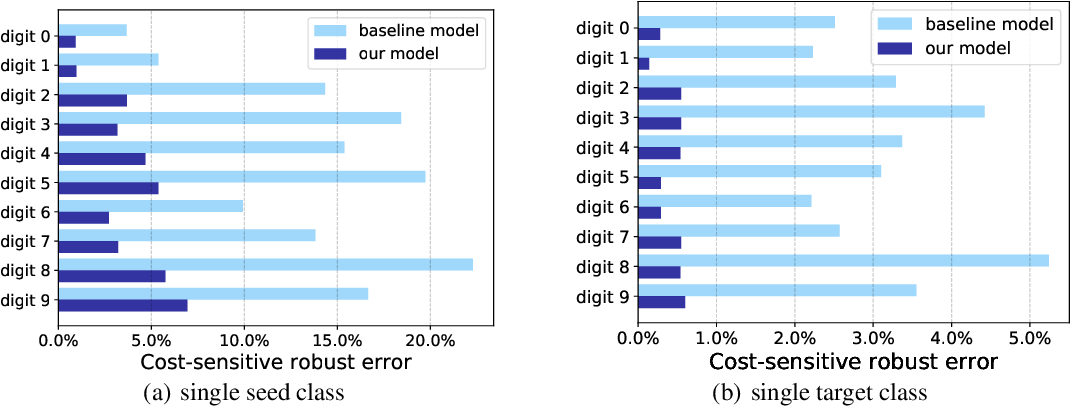 Figure 3 for Cost-Sensitive Robustness against Adversarial Examples