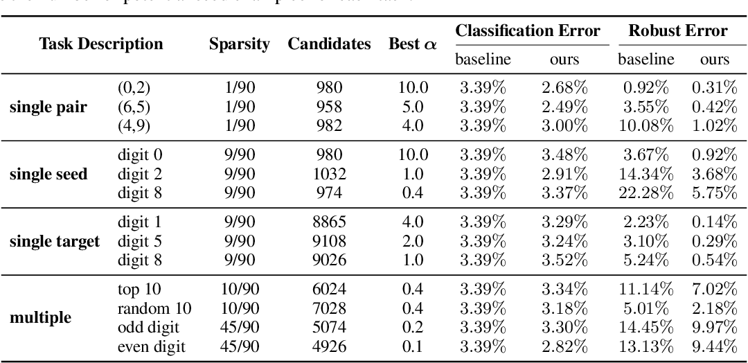 Figure 2 for Cost-Sensitive Robustness against Adversarial Examples