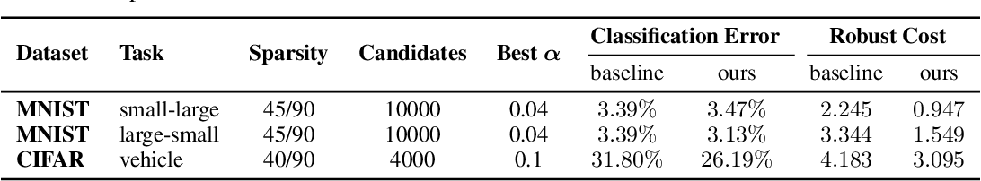 Figure 4 for Cost-Sensitive Robustness against Adversarial Examples