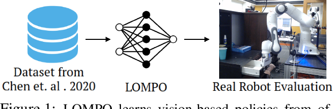 Figure 1 for Offline Reinforcement Learning from Images with Latent Space Models
