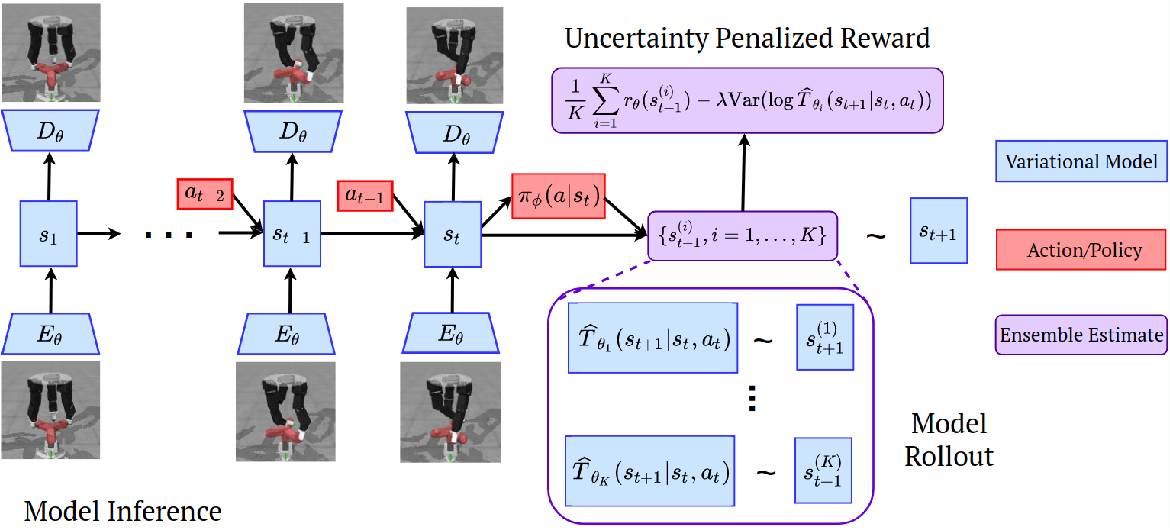 Figure 3 for Offline Reinforcement Learning from Images with Latent Space Models