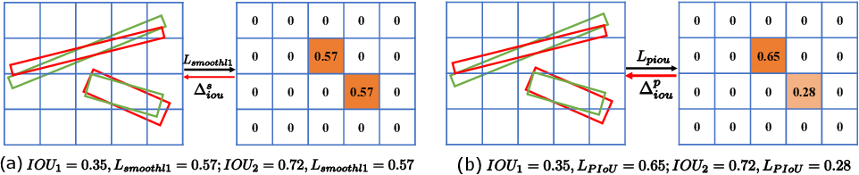 Figure 1 for PIoU Loss: Towards Accurate Oriented Object Detection in Complex Environments