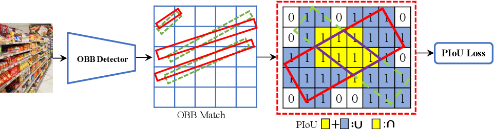 Figure 2 for PIoU Loss: Towards Accurate Oriented Object Detection in Complex Environments