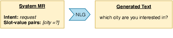 Figure 1 for AUGNLG: Few-shot Natural Language Generation using Self-trained Data Augmentation