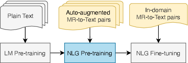 Figure 3 for AUGNLG: Few-shot Natural Language Generation using Self-trained Data Augmentation