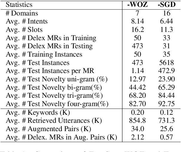 Figure 2 for AUGNLG: Few-shot Natural Language Generation using Self-trained Data Augmentation