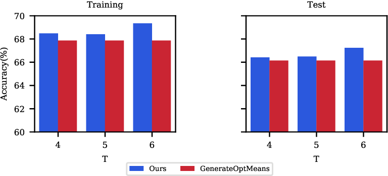 Figure 4 for An Orthogonal Classifier for Improving the Adversarial Robustness of Neural Networks