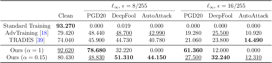 Figure 3 for An Orthogonal Classifier for Improving the Adversarial Robustness of Neural Networks