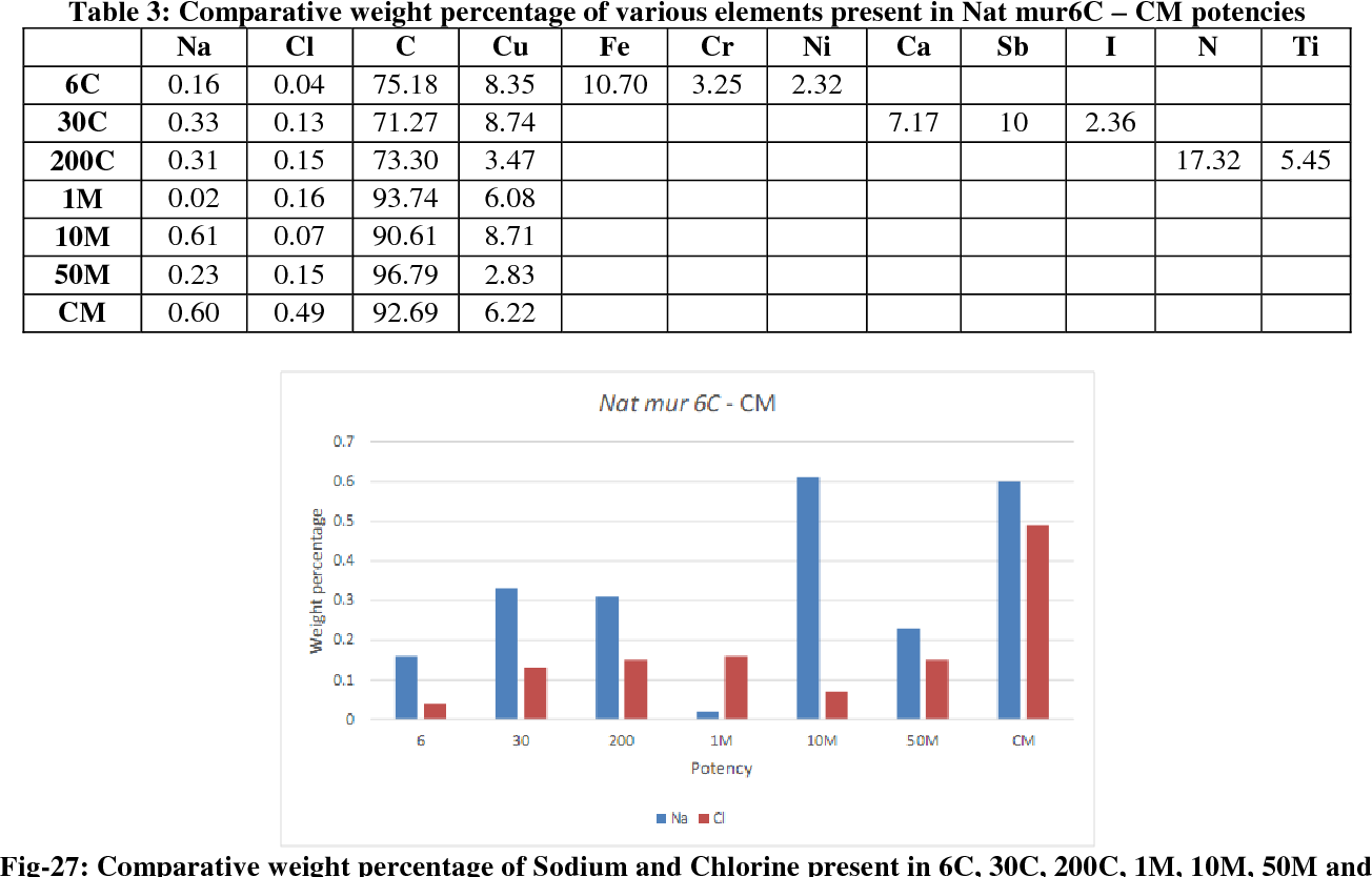 Table 3: Comparative weight percentage of various elements present in Nat mur6C – CM potencies