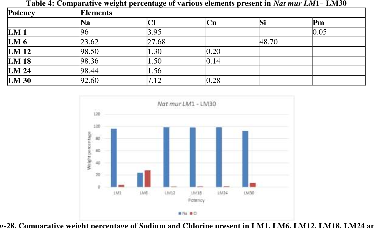 Table 4: Comparative weight percentage of various elements present in Nat mur LM1– LM30