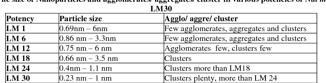 Table 6: The size of Nanoparticles and agglomerates/ aggregates/ cluster in various potencies of Nat murLM1 – LM30