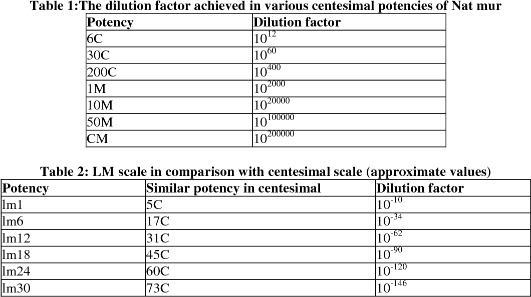 Table 1 From Nano Pharmacological Aspect Of Homeopathic Drugs A