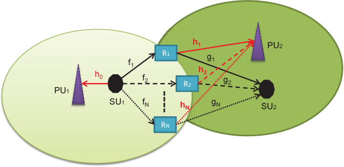 Fig. 1. System model of spectrum-sharing cooperative relaying with N AF relays, where the red arrow lines refer to the interference channels and the black arrow lines stand for the desired channels.