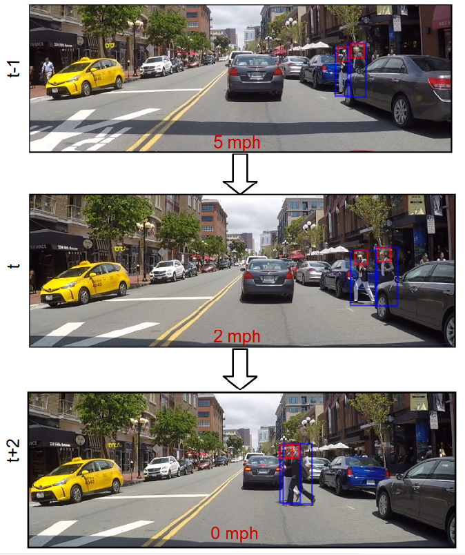 Figure 1 for Understanding Pedestrian-Vehicle Interactions with Vehicle Mounted Vision: An LSTM Model and Empirical Analysis