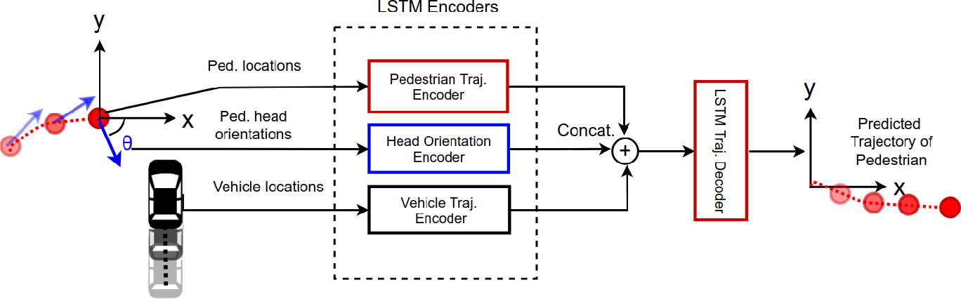 Figure 2 for Understanding Pedestrian-Vehicle Interactions with Vehicle Mounted Vision: An LSTM Model and Empirical Analysis