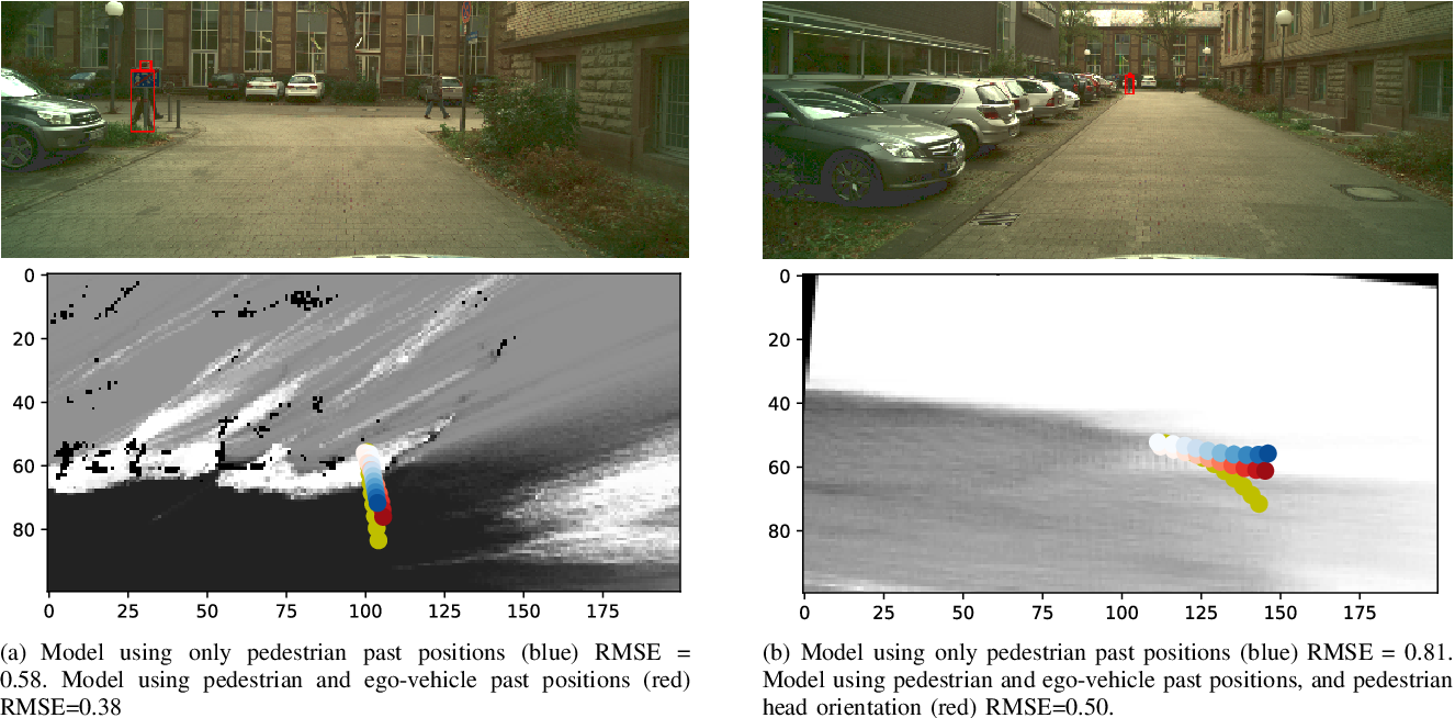 Figure 4 for Understanding Pedestrian-Vehicle Interactions with Vehicle Mounted Vision: An LSTM Model and Empirical Analysis