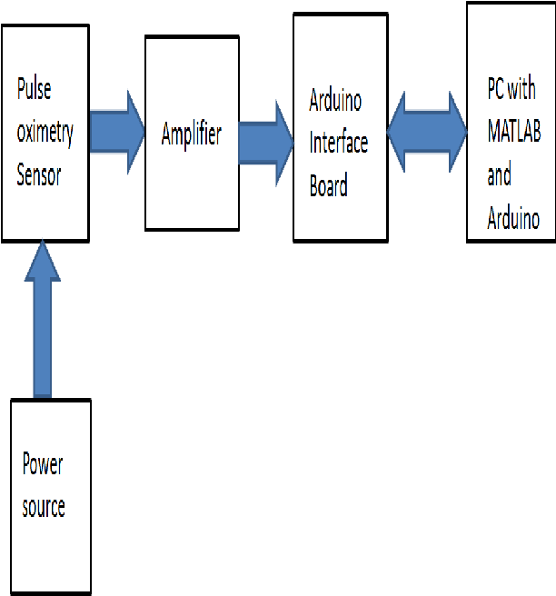 Figure 2 from real time measurement of heart rate and its fig 2 block diagram of the whole setup ccuart Choice Image