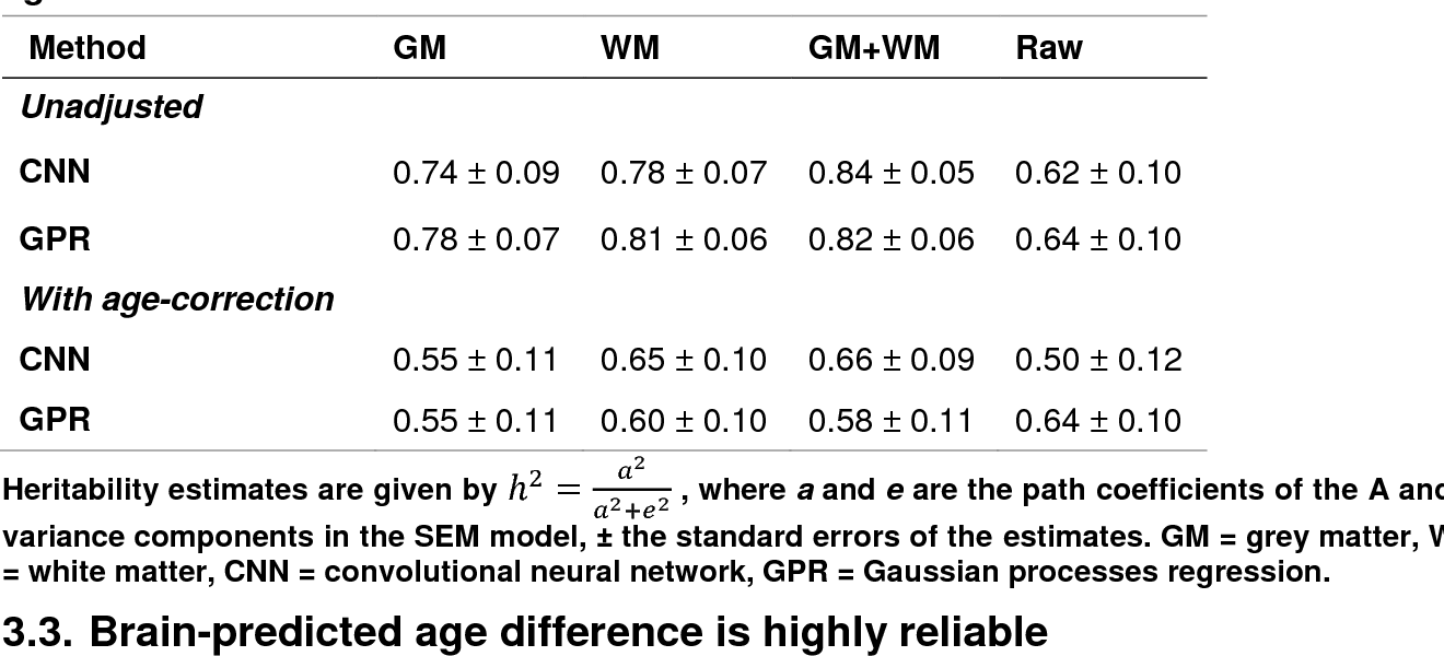 Figure 4 for Predicting brain age with deep learning from raw imaging data results in a reliable and heritable biomarker
