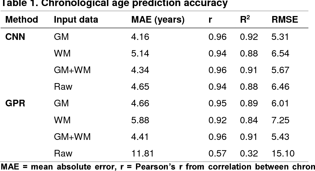 Figure 2 for Predicting brain age with deep learning from raw imaging data results in a reliable and heritable biomarker