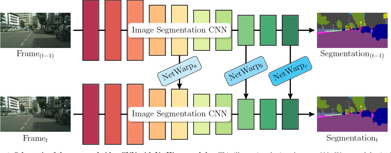 Figure 1 for Semantic Video CNNs through Representation Warping