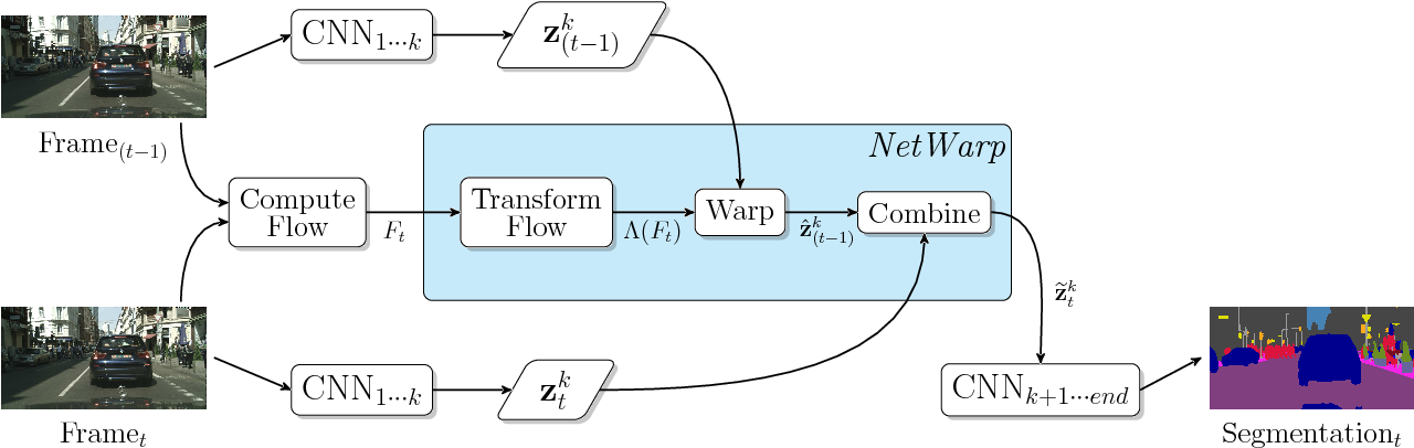 Figure 3 for Semantic Video CNNs through Representation Warping