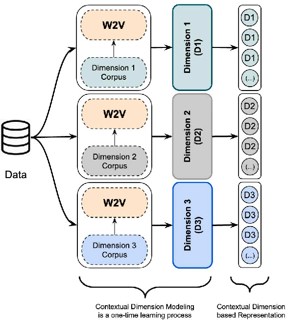 Figure 1 for Knowledge Infused Learning (K-IL): Towards Deep Incorporation of Knowledge in Deep Learning