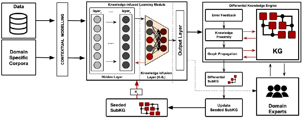 Figure 2 for Knowledge Infused Learning (K-IL): Towards Deep Incorporation of Knowledge in Deep Learning