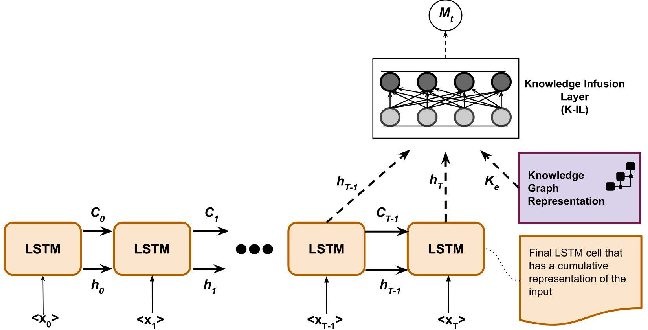 Figure 3 for Knowledge Infused Learning (K-IL): Towards Deep Incorporation of Knowledge in Deep Learning