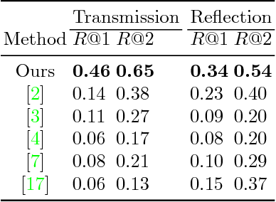 Figure 4 for Separating Reflection and Transmission Images in the Wild