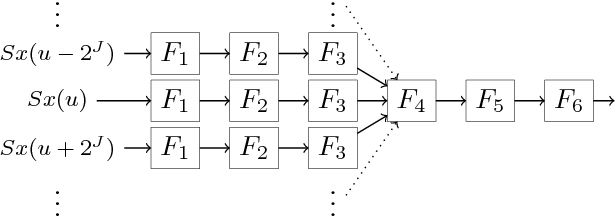 Figure 3 for Scaling the Scattering Transform: Deep Hybrid Networks
