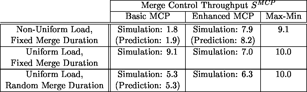 Table 1 from Multi-access mesh (multimesh) networks