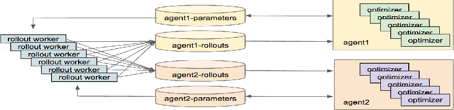 Figure 3 for Emergent Complexity via Multi-Agent Competition