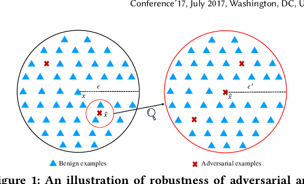 Figure 1 for Attack as Defense: Characterizing Adversarial Examples using Robustness