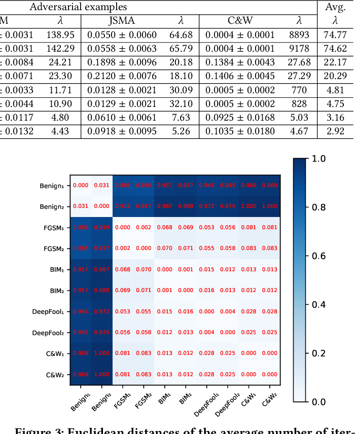 Figure 4 for Attack as Defense: Characterizing Adversarial Examples using Robustness