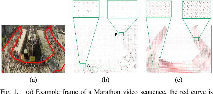 Figure 1 for A diffusion and clustering-based approach for finding coherent motions and understanding crowd scenes