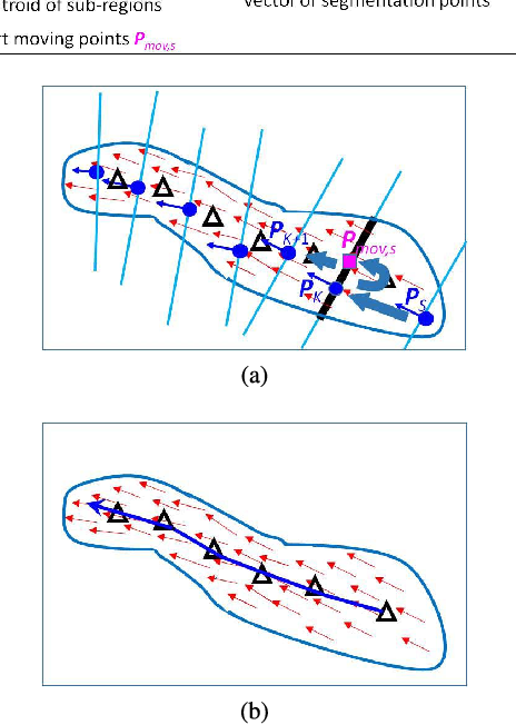 Figure 3 for A diffusion and clustering-based approach for finding coherent motions and understanding crowd scenes