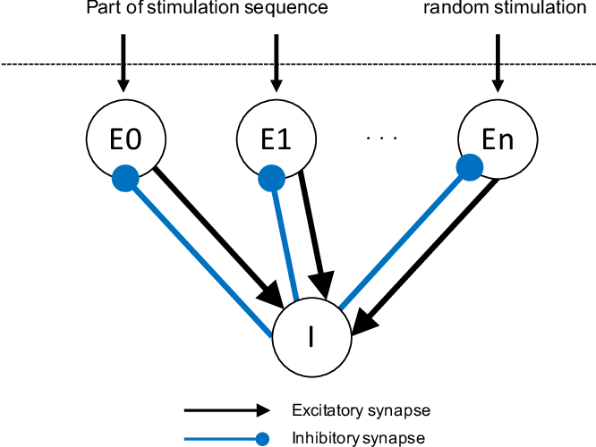Figure 3 for Predictive Coding as Stimulus Avoidance in Spiking Neural Networks