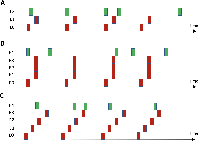 Figure 4 for Predictive Coding as Stimulus Avoidance in Spiking Neural Networks