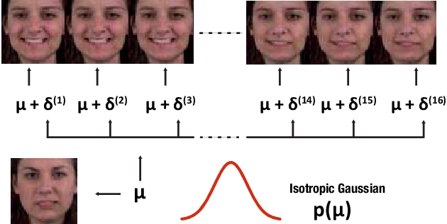 Figure 1 for Jointly Trained Image and Video Generation using Residual Vectors