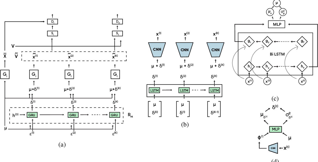 Figure 2 for Jointly Trained Image and Video Generation using Residual Vectors
