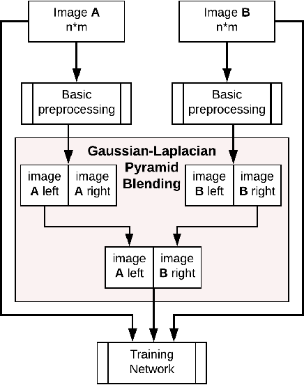 Figure 3 for Data Augmentation for Histopathological Images Based on Gaussian-Laplacian Pyramid Blending
