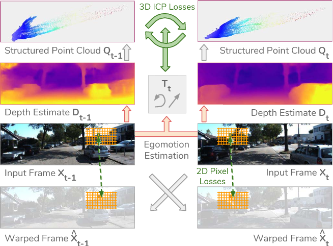 Figure 1 for Unsupervised Learning of Depth and Ego-Motion from Monocular Video Using 3D Geometric Constraints