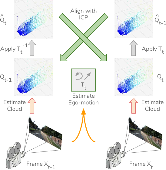 Figure 3 for Unsupervised Learning of Depth and Ego-Motion from Monocular Video Using 3D Geometric Constraints