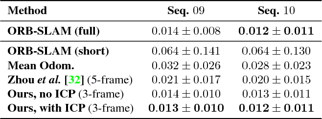 Figure 4 for Unsupervised Learning of Depth and Ego-Motion from Monocular Video Using 3D Geometric Constraints