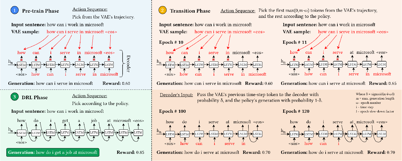 Figure 1 for Unsupervised Paraphrasing via Deep Reinforcement Learning