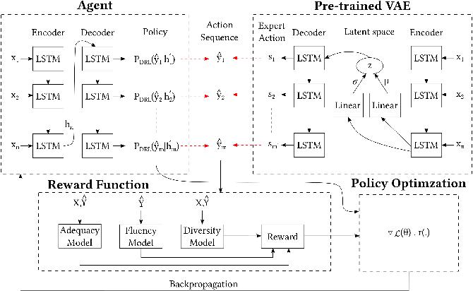 Figure 3 for Unsupervised Paraphrasing via Deep Reinforcement Learning